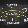 Offering Business Health Insurance - Is It Worth It?